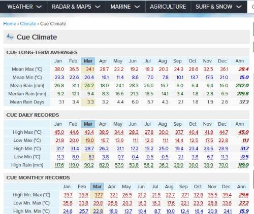 Cue Weather Averages