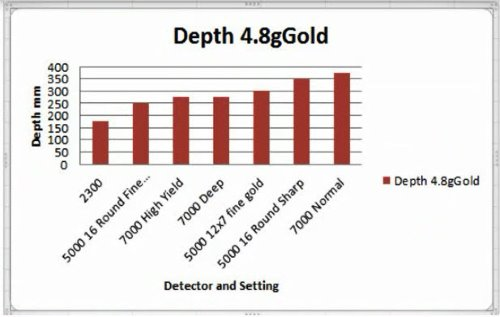 Graph of Minelab 7000 Comparative depth of Targets