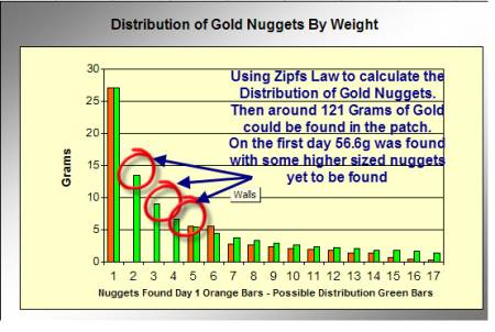 Zipfs Law - Gold Nuggets found The First Day and Estimated Distribution in The Patch