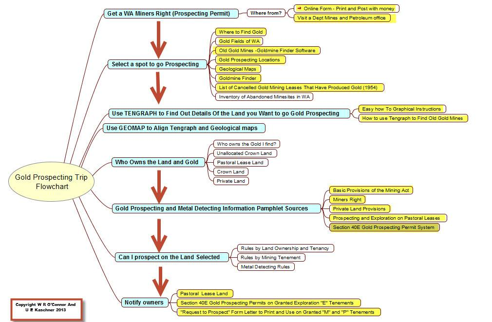 Gold Prospecting Regulations and Flowchart