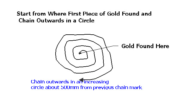 chaining for gold - circular chaining
