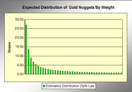 Gold Nugget Distribution in a Patch Utilising Zipfs Law