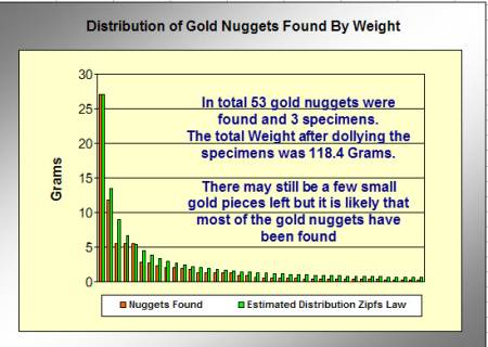 Zipfs Law - Total Gold Nuggets Compared to Estimated Distribution in The Patch